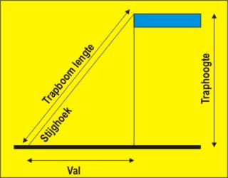 Steilheid trap berekenen volgens val en traphoogte for M2 trap berekenen